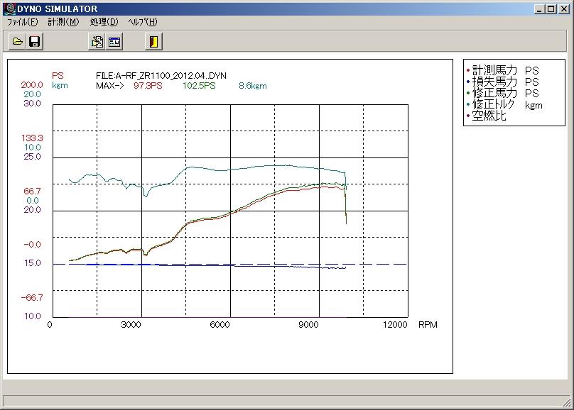 ZR1100_2012.04.19-Dyno.jpg (128755 バイト)