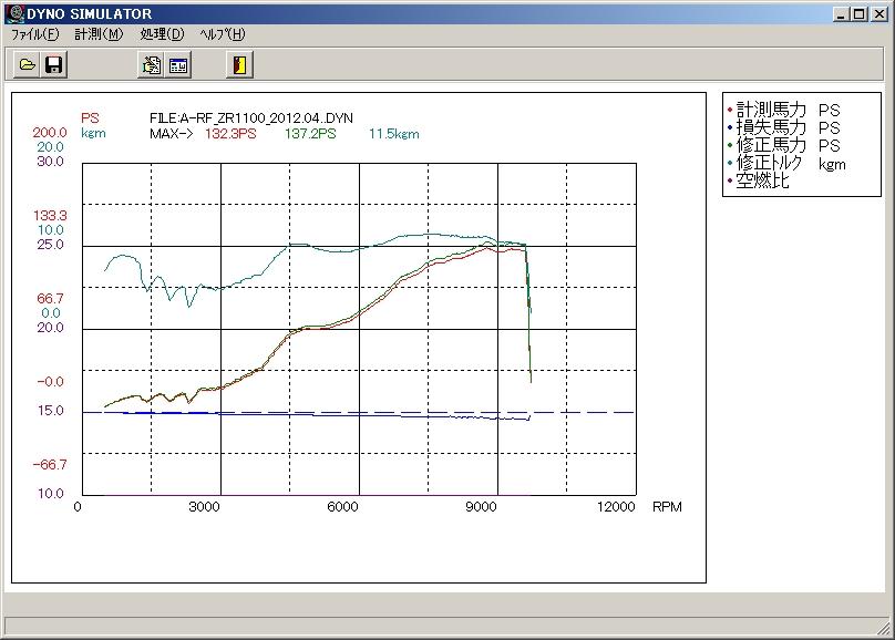 ZR1100_2012.04.19-Nos-Dyno.jpg (131682 バイト)